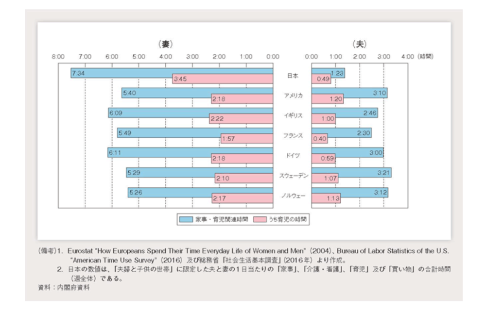 6歳未満の子供を持つ夫の家事・育児関連時間(1日当たり・国際比較)